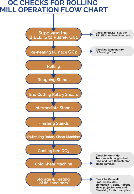 flowchart__qc-checks-for-rolling-mill-operation-flow-chart